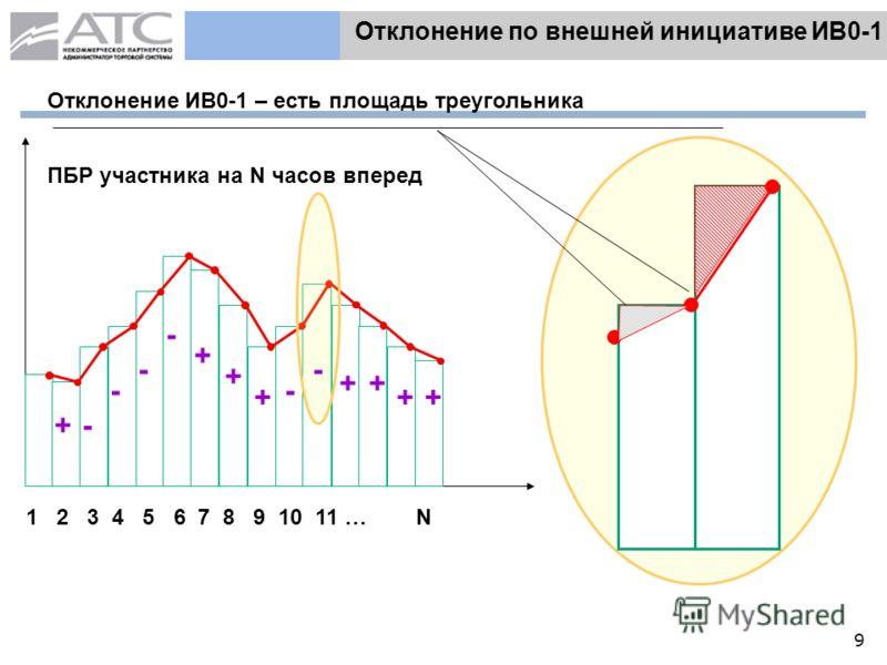 9 Отклонение по внешней инициативе ИВ0-1 ПБР участника на N часов вперед 1 2 3 4 5 6 7 8 9 10 11 … N Отклонение ИВ0-1 – есть площадь треугольника - - - - + ++ ++ - + + + -