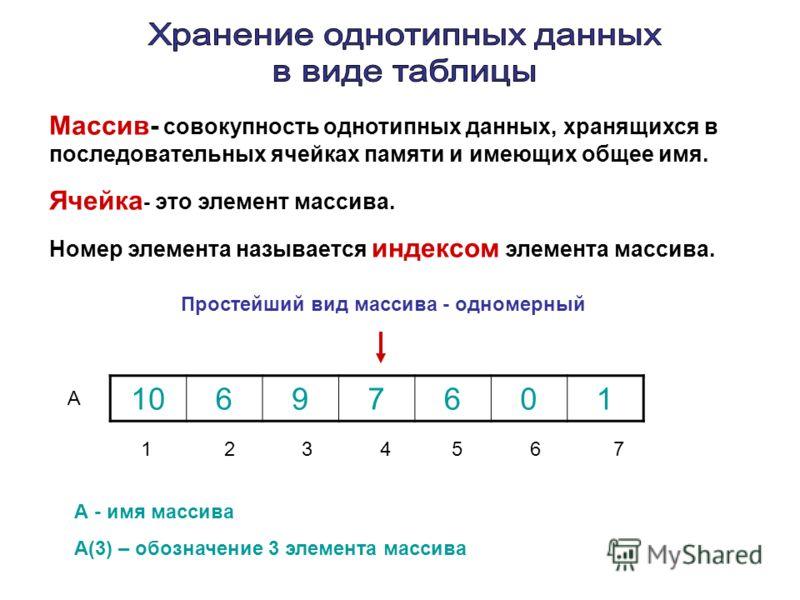 Массив- совокупность однотипных данных, хранящихся в последовательных ячейках памяти и имеющих общее имя. Ячейка - это элемент массива. Номер элемента называется индексом элемента массива. Простейший вид массива - одномерный 10697601 А 1 2 3 4 5 6 7