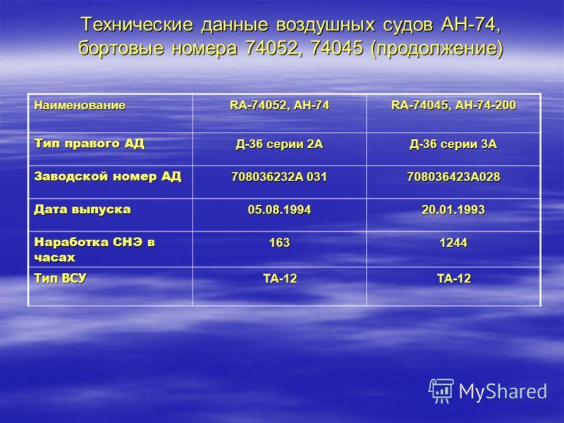 Технические данные воздушных судов АН-74, бортовые номера 74052, 74045 (продолжение) Наименование RA-74052, АH-74 RA-74045, АН-74-200 Тип правого АД Д-36 серии 2А Д-36 серии 3А Заводской номер АД 708036232А 031 708036423А028 Дата выпуска 05.08.199420