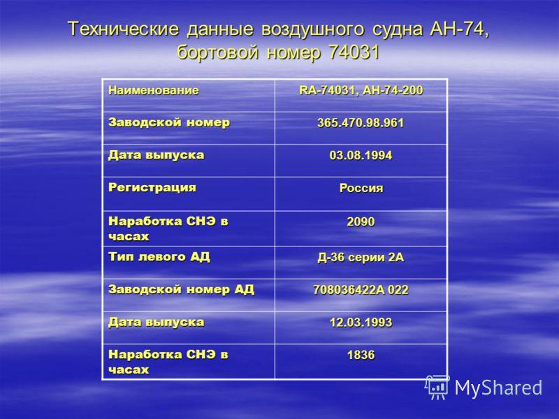 Технические данные воздушного судна АН-74, бортовой номер 74031 Наименование RA-74031, АH-74-200 Заводской номер 365.470.98.961 Дата выпуска 03.08.1994 РегистрацияРоссия Наработка СНЭ в часах 2090 Тип левого АД Д-36 серии 2А Заводской номер АД 708036