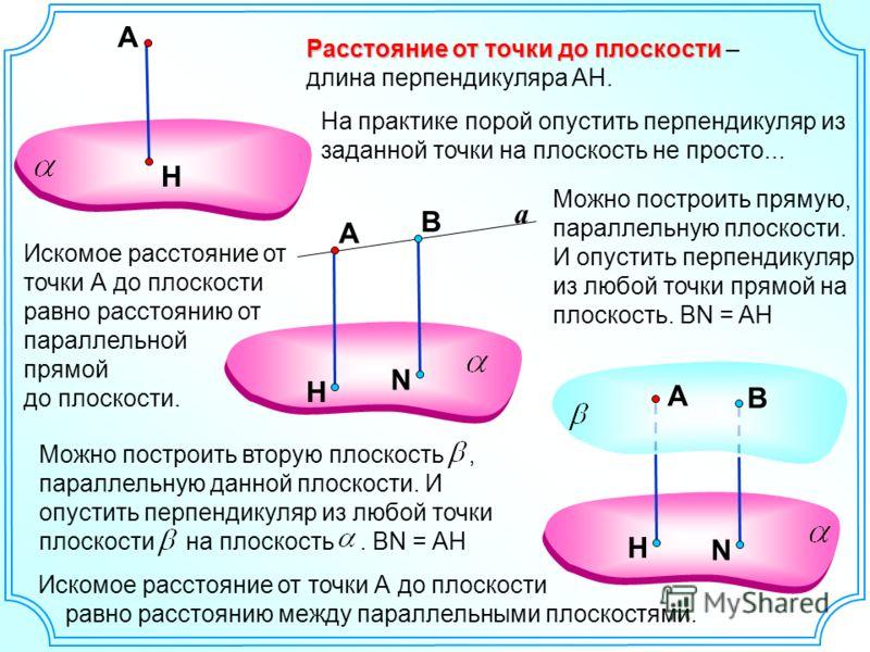 a А Н А Расстояние от точки до плоскости Расстояние от точки до плоскости – длина перпендикуляра AH. N А B На практике порой опустить перпендикуляр из заданной точки на плоскость не просто... Можно построить прямую, параллельную плоскости. И опустить