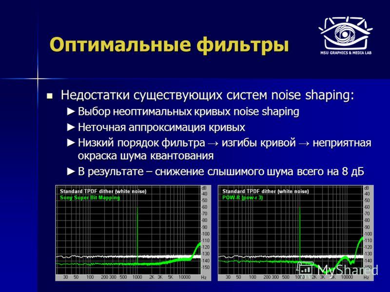 Оптимальные фильтры Недостатки существующих систем noise shaping: Недостатки существующих систем noise shaping: Выбор неоптимальных кривых noise shaping Выбор неоптимальных кривых noise shaping Неточная аппроксимация кривых Неточная аппроксимация кри