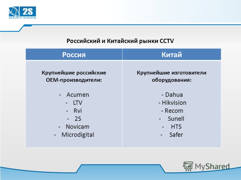 Российский и Китайский рынки CCTV РоссияКитай Крупнейшие российские OEM-производители: -Acumen -LTV -Rvi -2S -Novicam -Microdigital Крупнейшие изготовители оборудования: - Dahua - Hikvision - Recom -Sunell -HTS -Safer