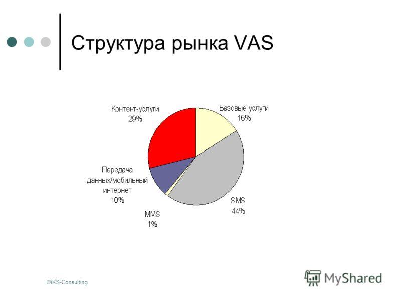 Структура рынка VAS ©iKS-Consulting