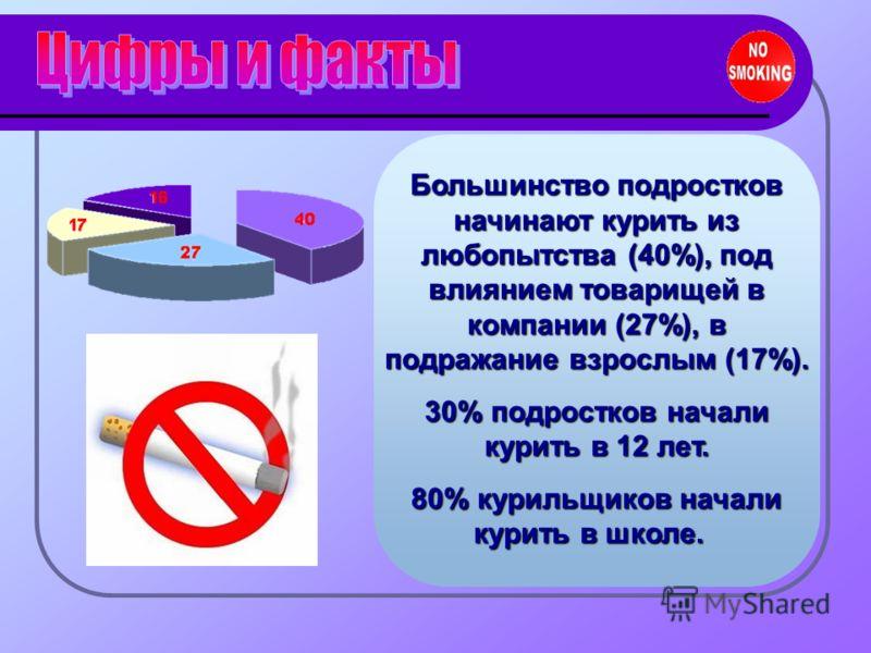 Большинство подростков начинают курить из любопытства (40%),под влиянием товарищей в компании (27%), в подражание взрослым (17%). Большинство подростков начинают курить из любопытства (40%), под влиянием товарищей в компании (27%), в подражание взрос