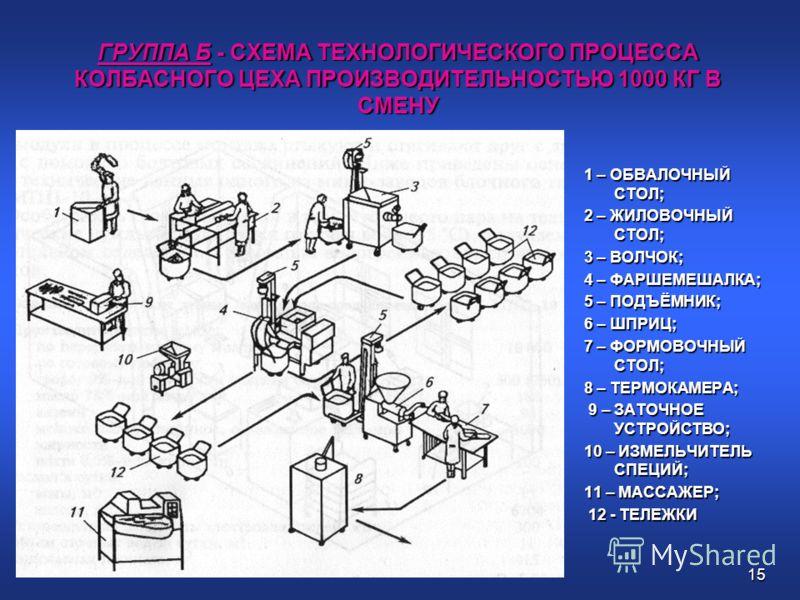 15 ГРУППА Б - СХЕМА