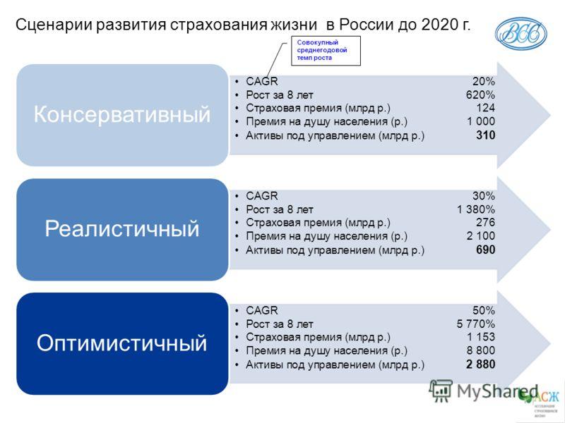 Сценарии развития страхования жизни в России до 2020 г. CAGR20% Рост за 8 лет620% Страховая премия (млрд р.)124 Премия на душу населения (р.)1 000 Активы под управлением (млрд р.) 310 Консервативный CAGR30% Рост за 8 лет1 380% Страховая премия (млрд
