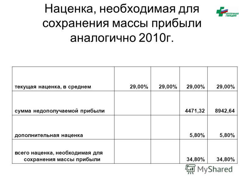 Наценка, необходимая для сохранения массы прибыли аналогично 2010г. текущая наценка, в среднем29,00% сумма недополучаемой прибыли 4471,328942,64 дополнительная наценка 5,80% всего наценка, необходимая для сохранения массы прибыли 34,80%