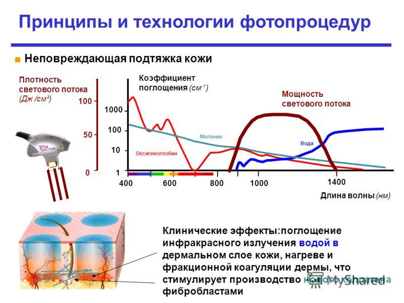 1 10 100 1000 4006008001000 Оксигемоглобин Вода Меланин 1400 0 5050 100 Плотность светового потока (Дж /см²) Мощность светового потока Принципы и технологии фотопроцедур Неповреждающая подтяжка кожи Коэффициент поглощения (см -1 ) Длина волны (нм) Кл
