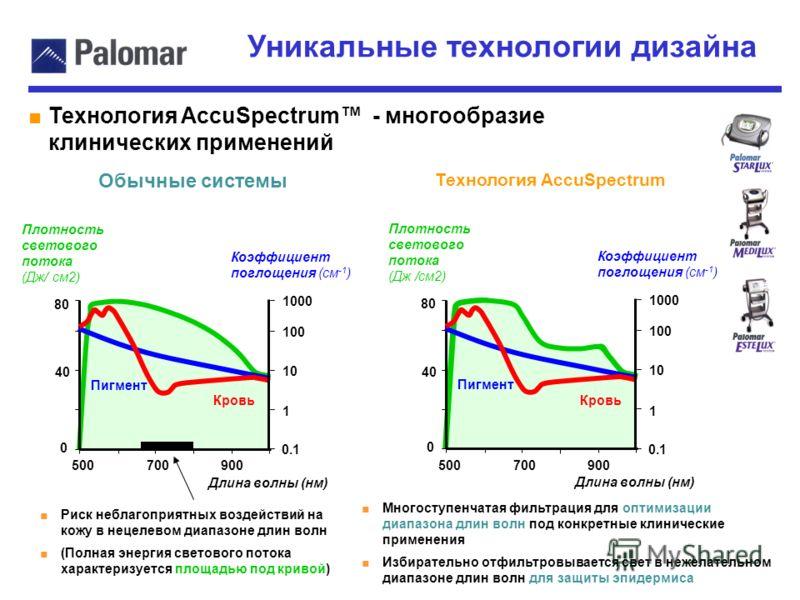 Уникальные технологии дизайна Технология AccuSpectrum - многообразие клинических применений Обычные системы Технология AccuSpectrum Плотность светового потока (Дж/ см2) Коэффициент поглощения (см -1 ) 500 700900 0 40 80 Длина волны (нм) 0.1 1 10 100