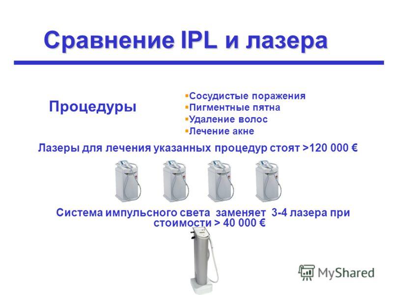 Сравнение IPL и лазера Лазеры для лечения указанных процедур стоят >120 000 Процедуры Система импульсного света заменяет 3-4 лазера при стоимости > 40 000 Сосудистые поражения Пигментные пятна Удаление волос Лечение акне