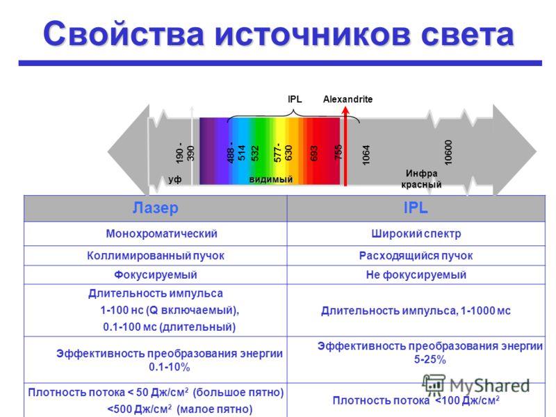 Свойства источников света ЛазерIPL МонохроматическийШирокий спектр Коллимированный пучокРасходящийся пучок ФокусируемыйНе фокусируемый Длительность импульса 1-100 нс (Q включаемый), 0.1-100 мс (длительный) Длительность импульса, 1-1000 мс Эффективнос