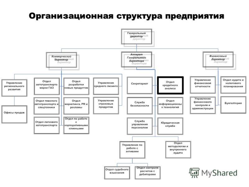 Презентация на тему Кафедра Системного анализа и информатики  2 Организационная структура предприятия