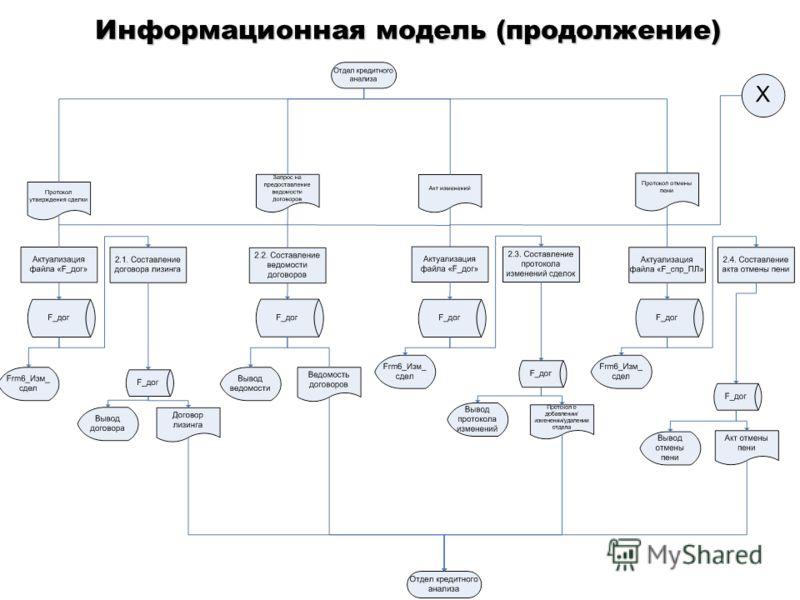Информационная модель (продолжение)