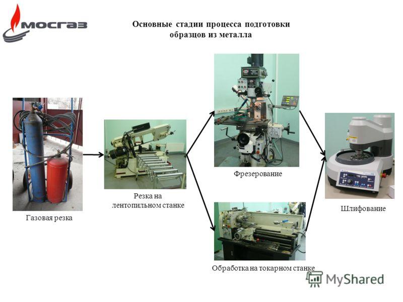 Основные стадии процесса подготовки образцов из металла Газовая резка Фрезерование Резка на лентопильном станке Обработка на токарном станке Шлифование