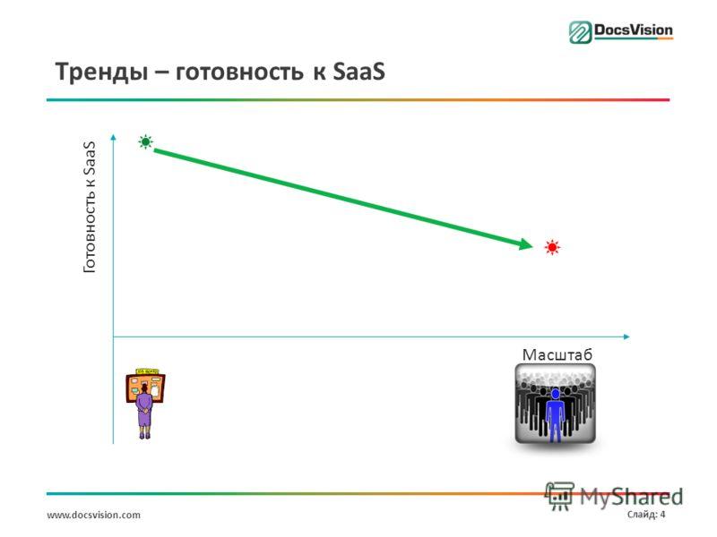 www.docsvision.com Слайд: 4 Тренды – готовность к SaaS Масштаб Готовность к SaaS