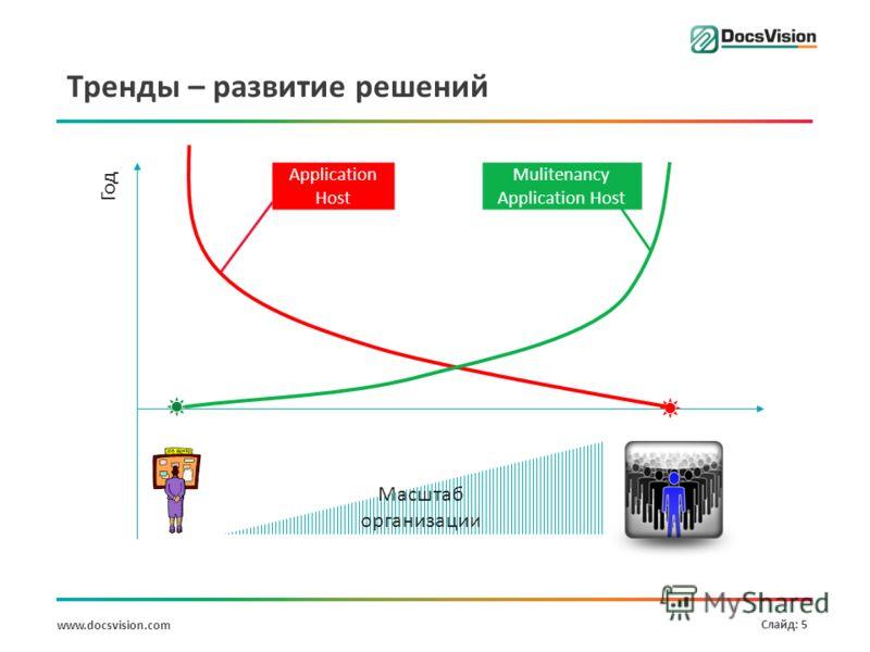 www.docsvision.com Слайд: 5 Тренды – развитие решений Масштаб организации Год Application Host Mulitenancy Application Host