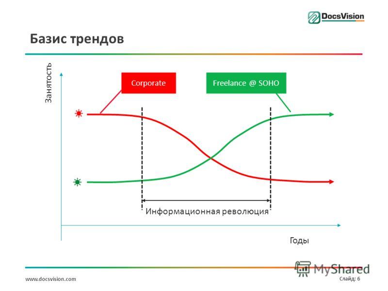 www.docsvision.com Слайд: 6 Базис трендов Занятость Corporate Freelance @ SOHO Годы Информационная революция