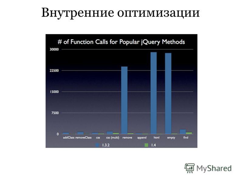 Внутренние оптимизации