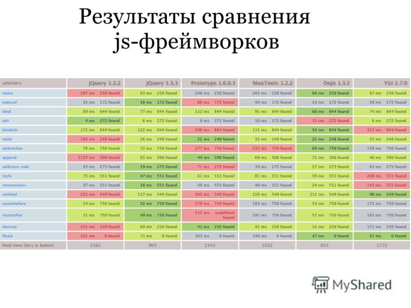 Результаты сравнения js-фреймворков