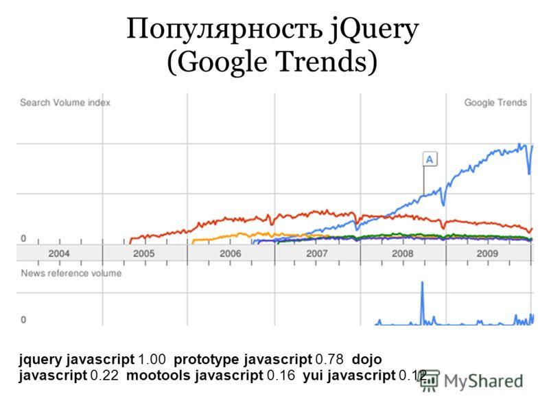 Популярность jQuery (Google Trends) jquery javascript 1.00 prototype javascript 0.78 dojo javascript 0.22 mootools javascript 0.16 yui javascript 0.12