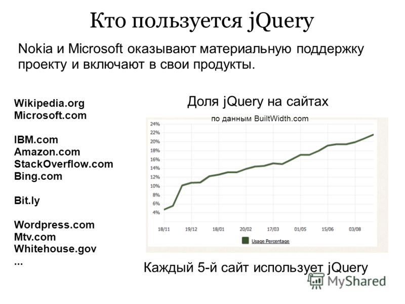 Кто пользуется jQuery Wikipedia.org Microsoft.com IBM.com Amazon.com StackOverflow.com Bing.com Bit.ly Wordpress.com Mtv.com Whitehouse.gov... Nokia и Microsoft оказывают материальную поддержку проекту и включают в свои продукты. Доля jQuery на сайта