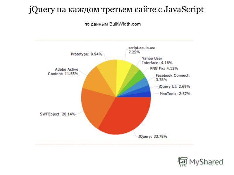jQuery на каждом третьем сайте с JavaScript по данным BuiltWidth.com