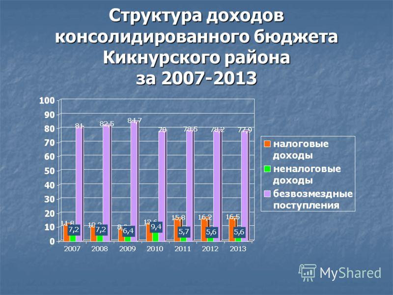 Структура доходов консолидированного бюджета Кикнурского района за 2007-2013