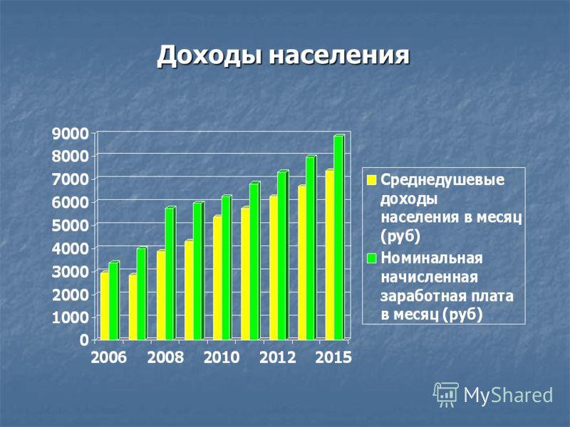 Доходы населения