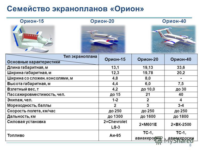 Тип экраноплана Основные характеристики Орион-15Орион-20Орион-40 Длина габаритная, м 13,119,1333,6 Ширина габаритная, м 12,319,7820,2 Ширина со сложен. консолями, м 4,88,0- Высота габаритная, м 4,46,07,5 Взлетный вес, т 4,2до 10,0до 30 Пассажировмест