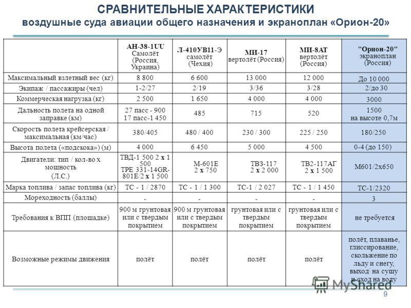 9 СРАВНИТЕЛЬНЫЕ ХАРАКТЕРИСТИКИ воздушные суда авиации общего назначения и экраноплан «Орион-20» AH-38-1UU Самолёт (Россия, Украина) Л-410УВ11-Э самолёт (Чехия) МИ-17 вертолёт (Россия) МИ-8АТ вертолёт (Россия)
