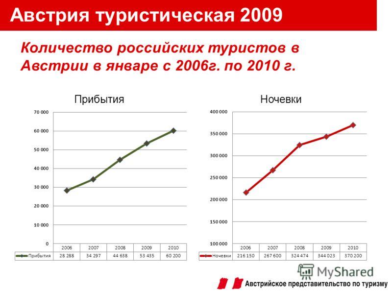 Австрия туристическая 2009 Количество российских туристов в Австрии в январе с 2006г. по 2010 г.
