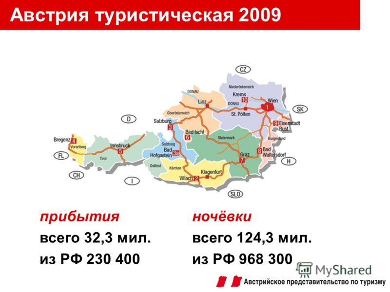 Австрия туристическая 2009 прибытияночёвки всего 32,3 мил.всего 124,3 мил. из РФ 230 400из РФ 968 300