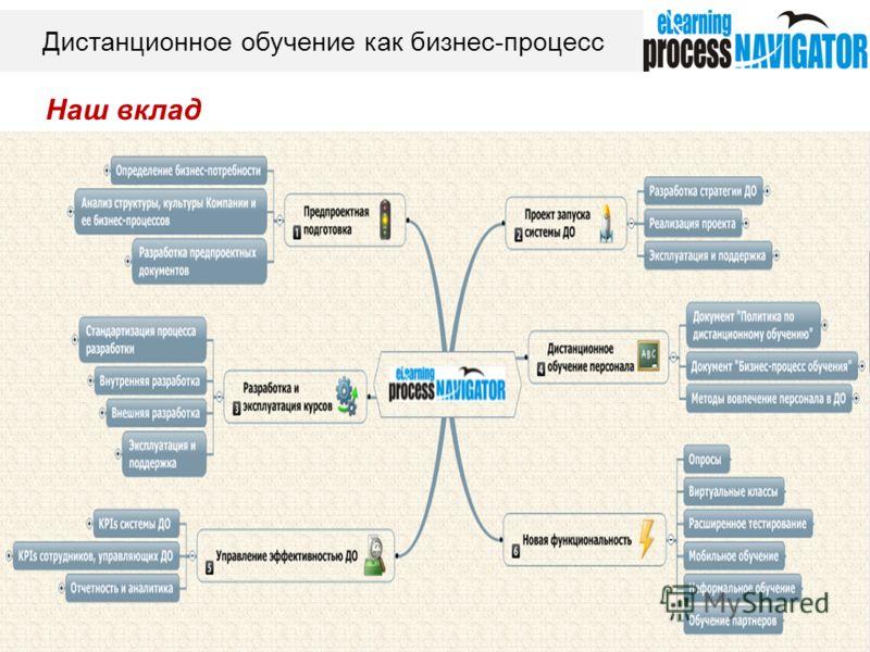 Дистанционное обучение как бизнес-процесс Наш вклад