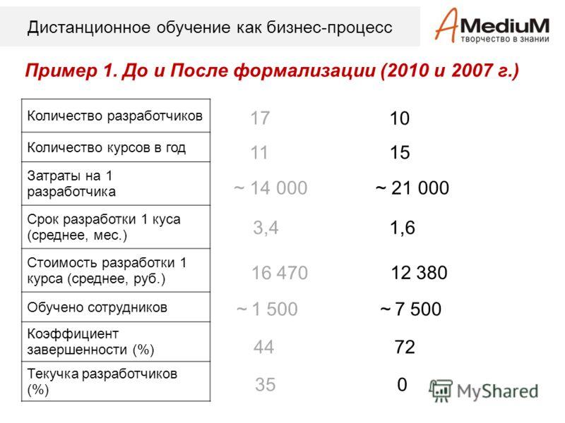 Дистанционное обучение как бизнес-процесс Пример 1. До и После формализации (2010 и 2007 г.) Количество разработчиков Количество курсов в год Затраты на 1 разработчика Срок разработки 1 куса (среднее, мес.) Стоимость разработки 1 курса (среднее, руб.