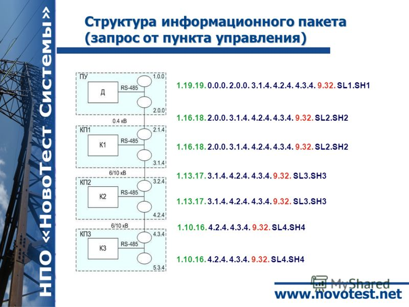 Структура информационного пакета (запрос от пункта управления) 1.19.19. 0.0.0. 2.0.0. 3.1.4. 4.2.4. 4.3.4. 9.32. SL1.SH1 1.16.18. 2.0.0. 3.1.4. 4.2.4. 4.3.4. 9.32. SL2.SH2 1.13.17. 3.1.4. 4.2.4. 4.3.4. 9.32. SL3.SH3 1.10.16. 4.2.4. 4.3.4. 9.32. SL4.S