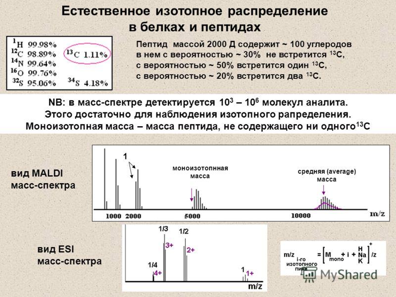 Пептид массой 2000 Д содержит ~ 100 углеродов в нем с вероятностью ~ 30% не встретится 13 С, с вероятностью ~ 50% встретится один 13 С, с вероятностью ~ 20% встретится два 13 С. 1 NB: в масс-спектре детектируется 10 3 – 10 6 молекул аналита. Этого до