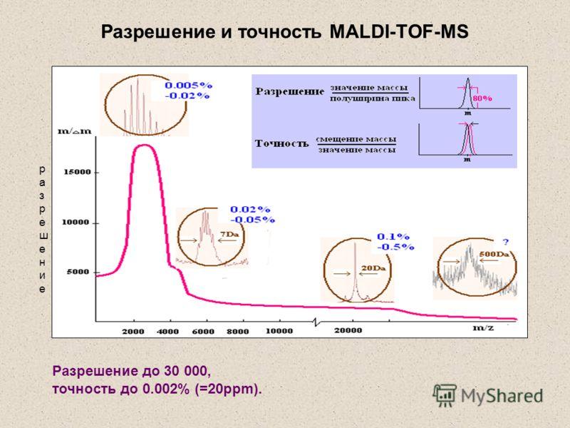 разрешениеразрешение Разрешение до 30 000, точность до 0.002% (=20ppm). Разрешение и точность MALDI-TOF-MS