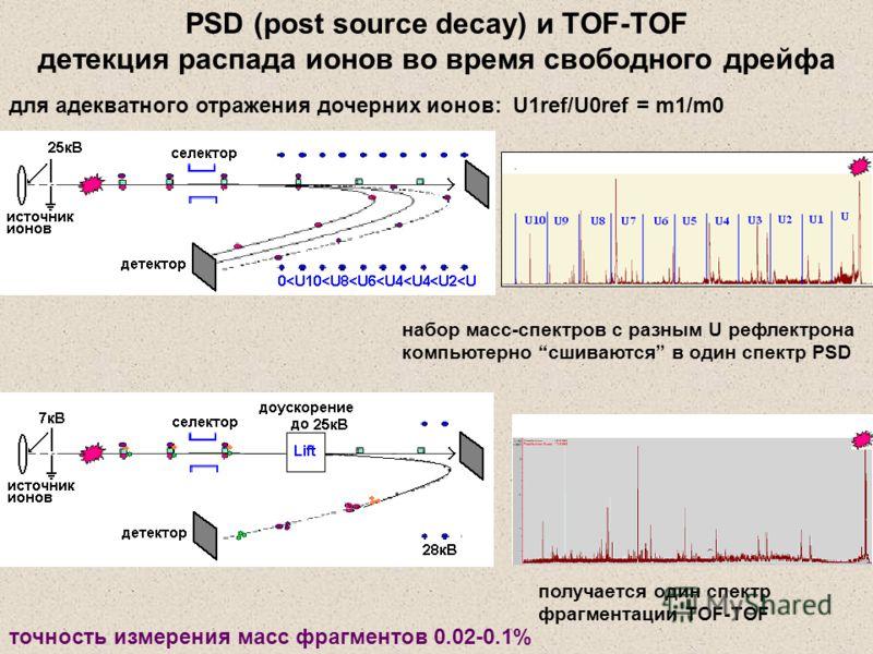 для адекватного отражения дочерних ионов: U1ref/U0ref = m1/m0 набор масс-спектров с разным U рефлектрона компьютерно сшиваются в один спектр PSD получается один спектр фрагментации TOF-TOF точность измерения масс фрагментов 0.02-0.1% PSD (post source