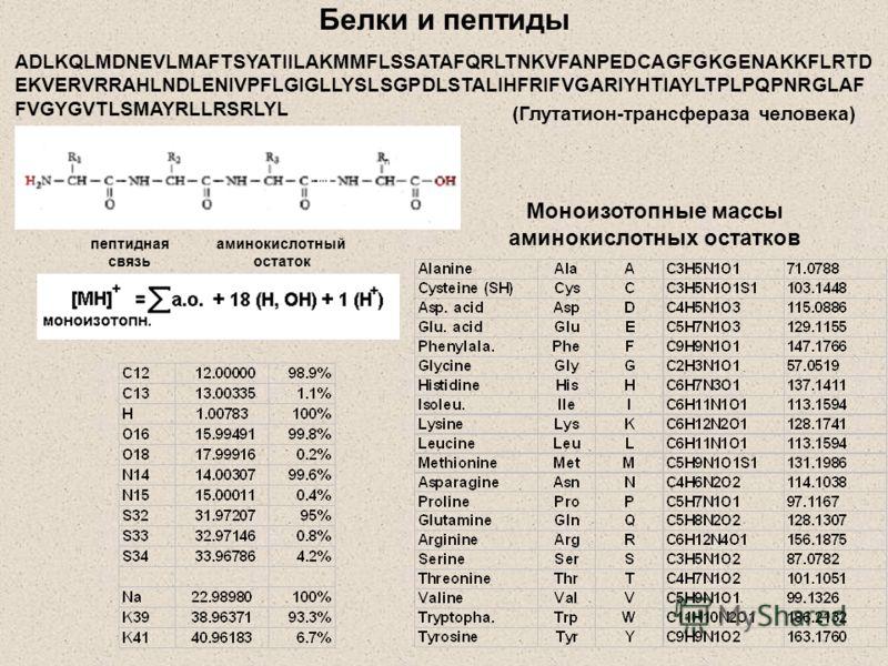 Белки и пептиды Моноизотопные массы аминокислотных остатков ADLKQLMDNEVLMAFTSYATIILAKMMFLSSATAFQRLTNKVFANPEDCAGFGKGENAKKFLRTD EKVERVRRAHLNDLENIVPFLGIGLLYSLSGPDLSTALIHFRIFVGARIYHTIAYLTPLPQPNRGLAF FVGYGVTLSMAYRLLRSRLYL (Глутатион-трансфераза человека)