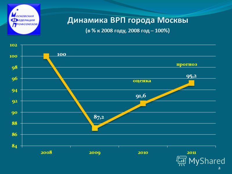 Динамика ВРП города Москвы (в % к 2008 году, 2008 год – 100%) оценка 2
