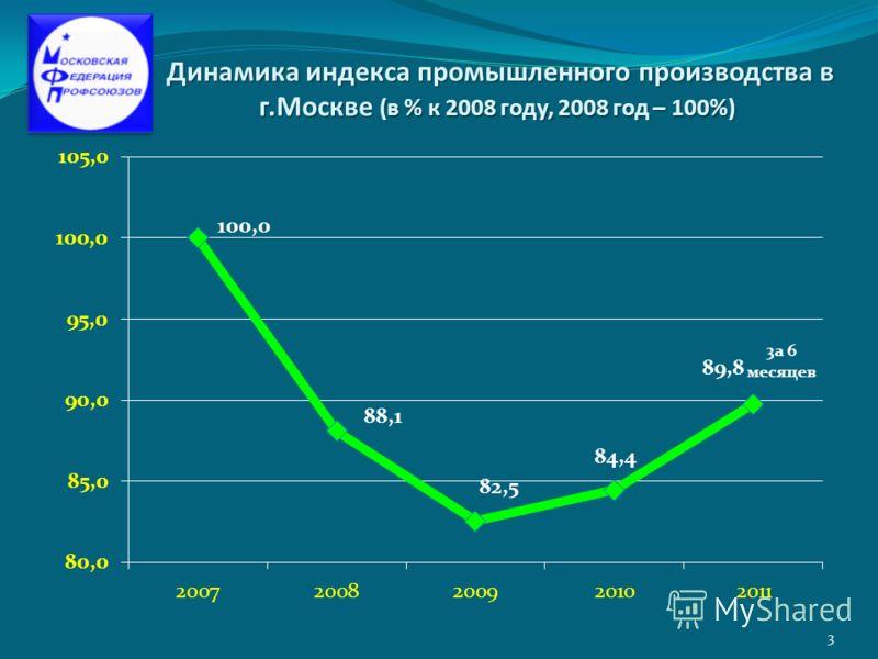 Динамика индекса промышленного производства в г.Москве (в % к 2008 году, 2008 год – 100%) Динамика индекса промышленного производства в г.Москве (в % к 2008 году, 2008 год – 100%) 3