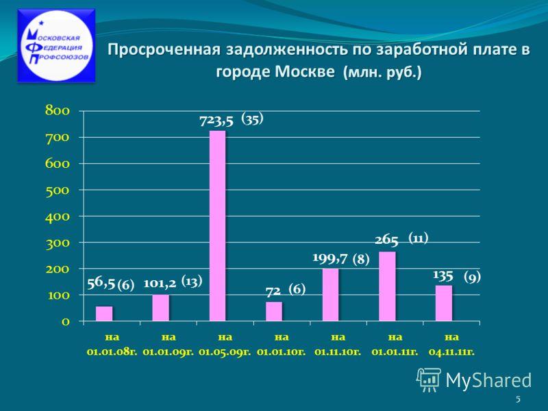 Просроченная задолженность по заработной плате в городе Москве (млн. руб.) 5