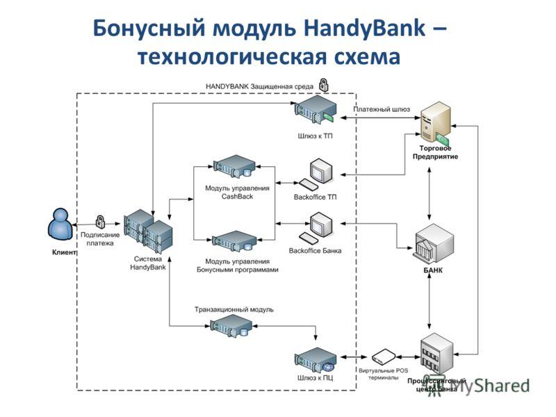 Бонусный модуль HandyBank – технологическая схема