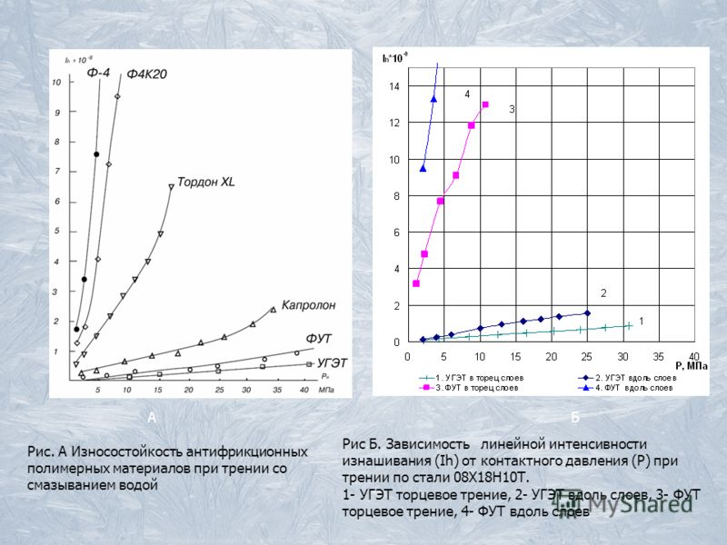 Рис. А Износостойкость антифрикционных полимерных материалов при трении со смазыванием водой А Б Рис Б. Зависимость линейной интенсивности изнашивания (Ih) от контактного давления (Р) при трении по стали 08Х18Н10Т. 1- УГЭТ торцевое трение, 2- УГЭТ вд