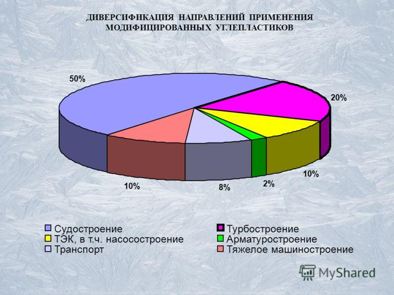 ДИВЕРСИФИКАЦИЯ НАПРАВЛЕНИЙ ПРИМЕНЕНИЯ МОДИФИЦИРОВАННЫХ УГЛЕПЛАСТИКОВ 50% 20% 10% 2% 8% 10% СудостроениеТурбостроение ТЭК, в т.ч. насосостроениеАрматуростроение ТранспортТяжелое машиностроение