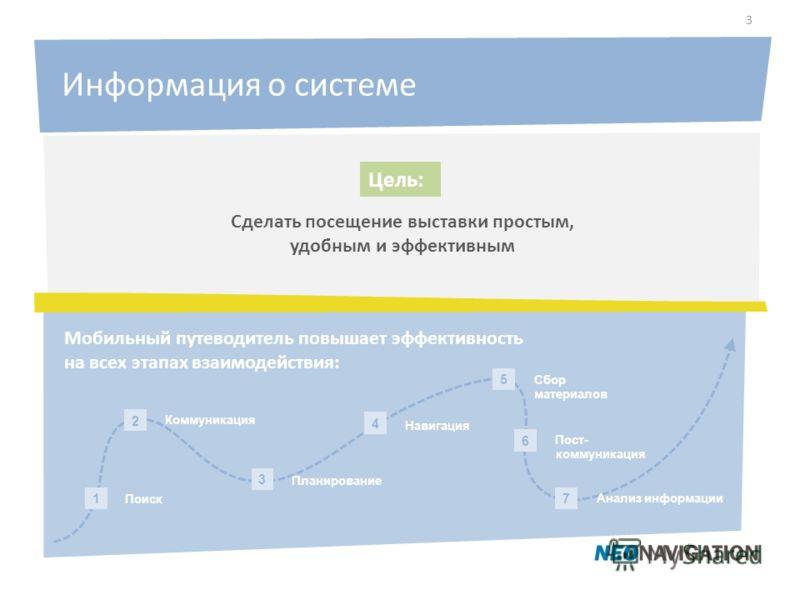 Цель: Сделать посещение выставки простым, удобным и эффективным Информация о системе Поиск 1 Планирование 3 Навигация 4 2 Коммуникация 6 Пост- коммуникация 5 Сбор материалов 7 Анализ информации Мобильный путеводитель повышает эффективность на всех эт