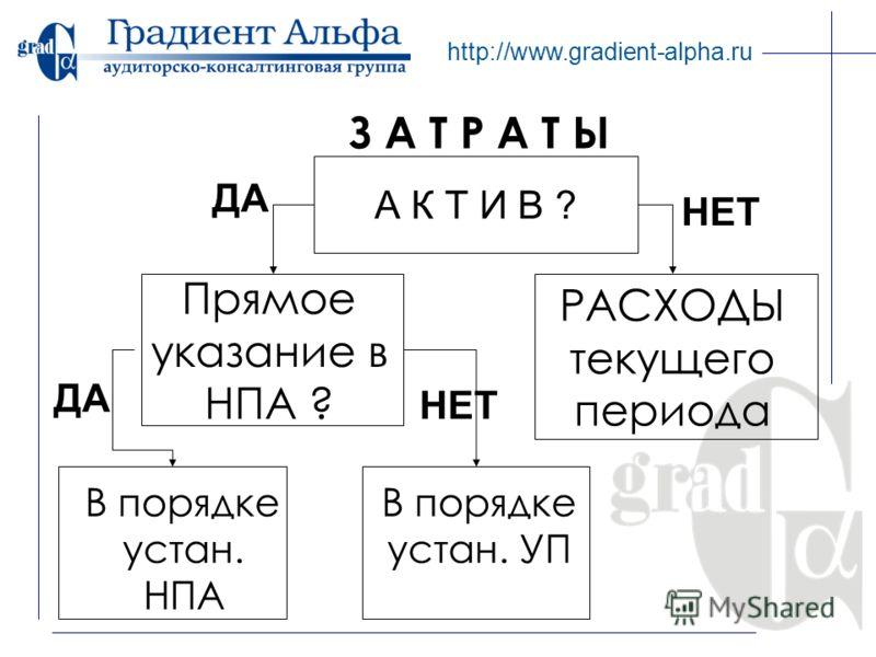 http://www.gradient-alpha.ru З А Т Р А Т Ы Прямое указание в НПА ? РАСХОДЫ текущего периода А К Т И В ? ДА НЕТ В порядке устан. НПА ДА НЕТ В порядке устан. УП