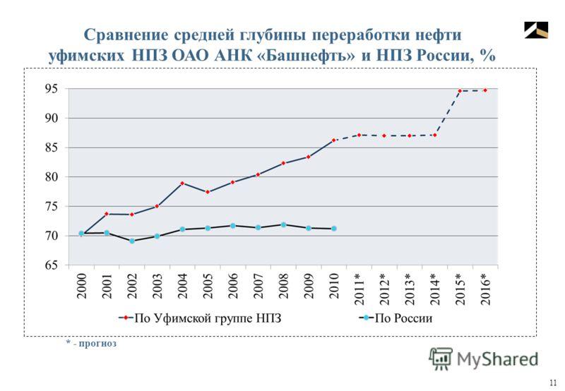 11 Сравнение средней глубины переработки нефти уфимских НПЗ ОАО АНК «Башнефть» и НПЗ России, % * - прогноз
