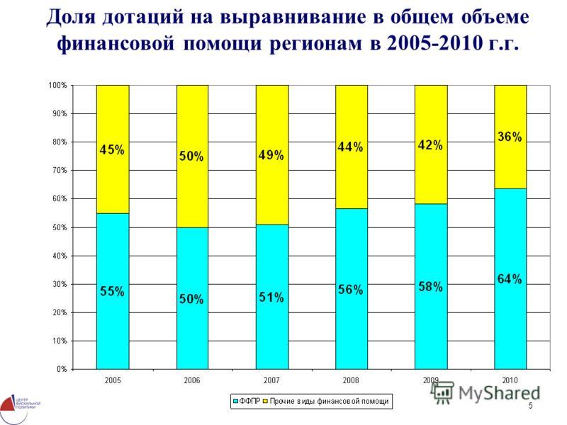 5 Доля дотаций на выравнивание в общем объеме финансовой помощи регионам в 2005-2010 г.г.